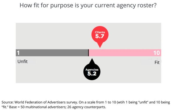 agency fitness graph